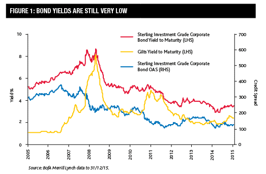 uk investment grade corporate bond yields
